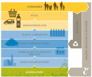 bioplastics_value_chain